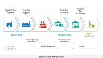 supply chain management introduction (4)
